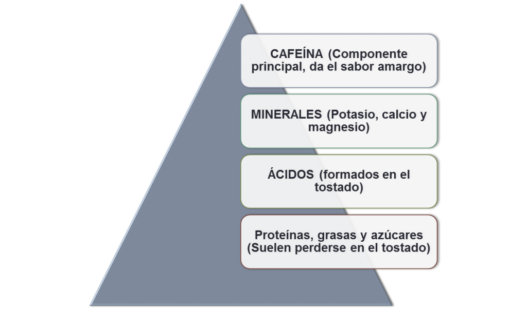 quimica del cafe