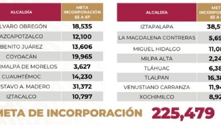 Incorporan a la pensión universal a personas de los 65 y 67 años de la Ciudad de México